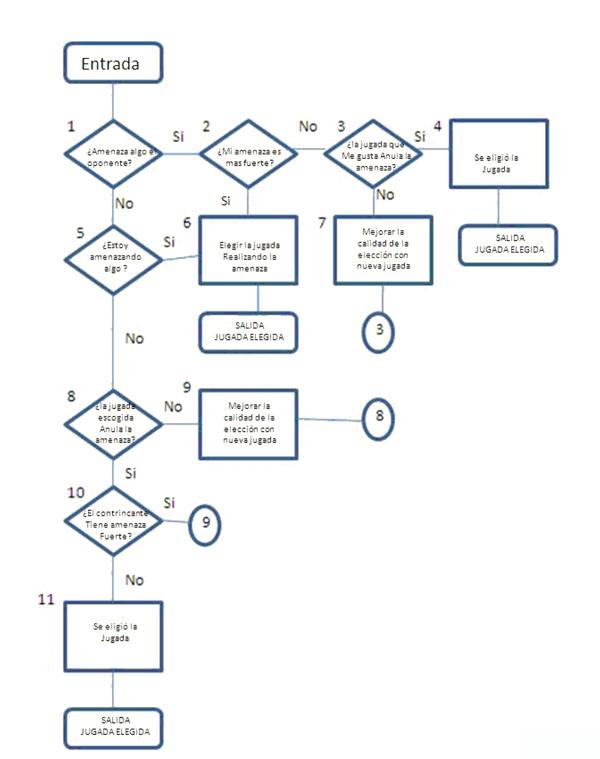 algoritmo-jugada-ajedrez